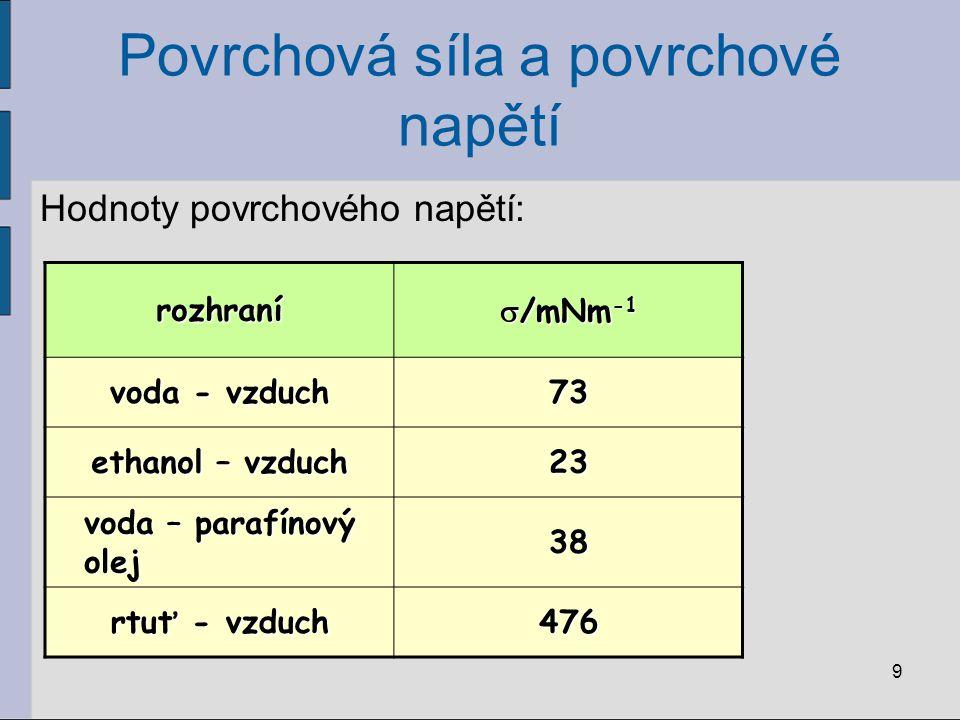 Povrchová síla a povrchové napětí Hodnoty povrchového napětí: 9 rozhraní  /mNm -1 voda - vzduch 73 ethanol – vzduch 23 voda – parafínový olej 38 rtuť
