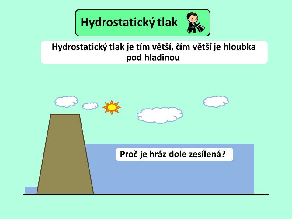 Hydrostatický tlak je tím větší, čím větší je hloubka pod hladinou. Proč je hráz dole zesílená?