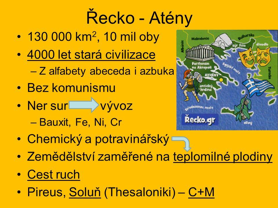 Řecko - Atény 130 000 km 2, 10 mil oby 4000 let stará civilizace –Z alfabety abeceda i azbuka Bez komunismu Ner survývoz –Bauxit, Fe, Ni, Cr Chemický