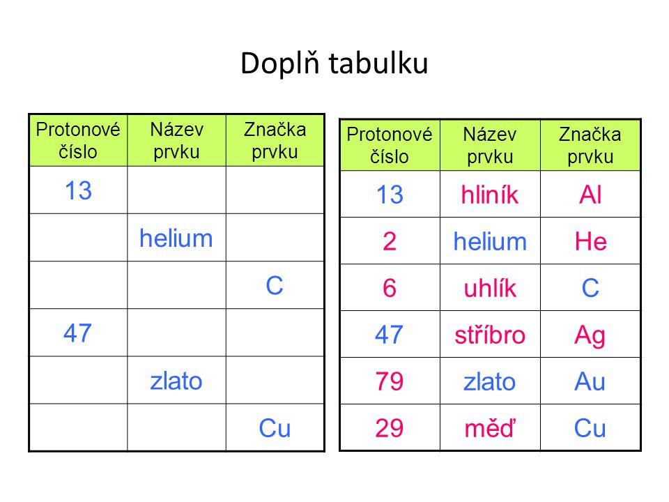 Doplň tabulku Protonové číslo Název prvku Značka prvku 13 helium C 47 zlato Cu Protonové číslo Název prvku Značka prvku 13hliníkAl 2heliumHe 6uhlíkC 4