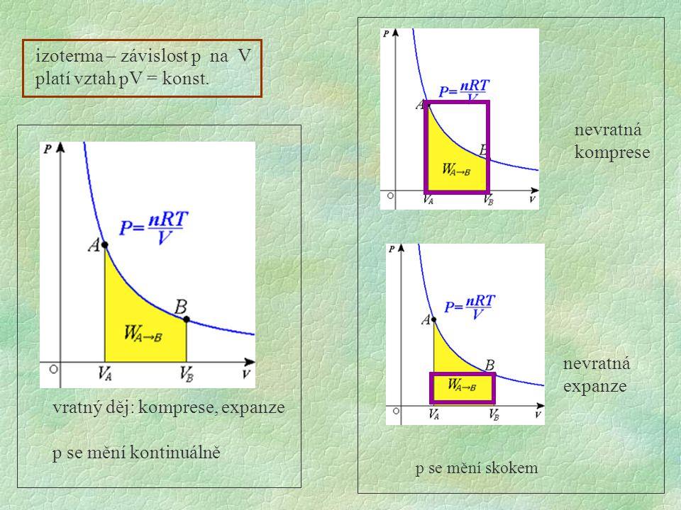 vratný děj: komprese, expanze p se mění kontinuálně nevratná komprese nevratná expanze izoterma – závislost p na V platí vztah pV = konst.