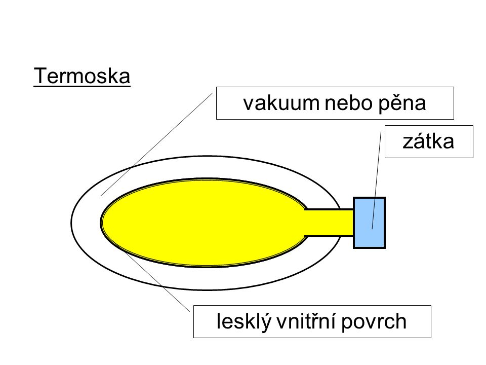 Termoska vakuum nebo pěna zátka lesklý vnitřní povrch