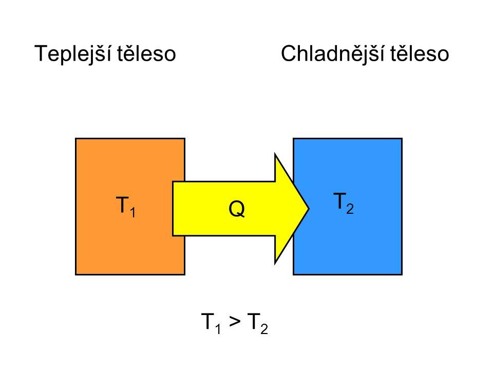 Teplejší těleso Chladnější těleso Q T1T1 T2T2 T 1 > T 2