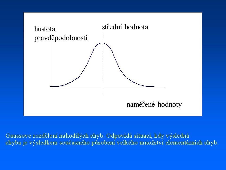 naměřené hodnoty hustota pravděpodobnosti střední hodnota