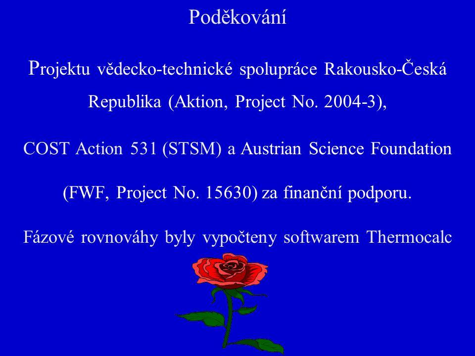 Poděkování P rojektu vědecko-technické spolupráce Rakousko-Česká Republika (Aktion, Project No.