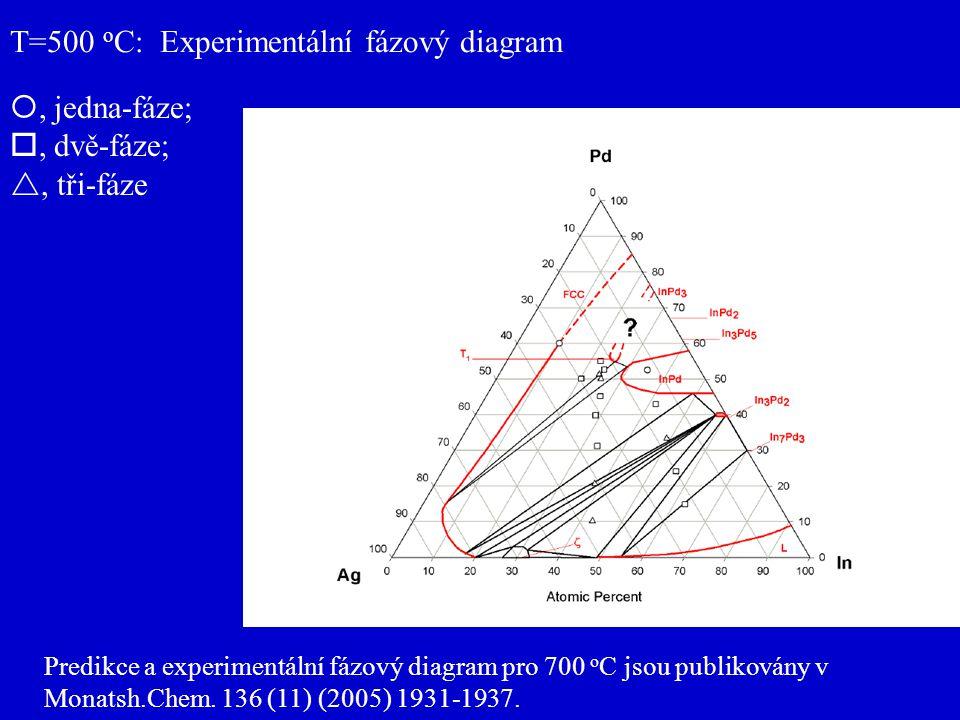 T=500 o C: Experimentální fázový diagram , jedna-fáze; , dvě-fáze; , tři-fáze Predikce a experimentální fázový diagram pro 700 o C jsou publikovány v Monatsh.Chem.