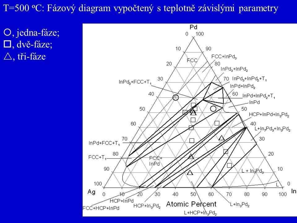T=500 o C: Fázový diagram vypočtený s teplotně závislými parametry , jedna-fáze; , dvě-fáze; , tři-fáze