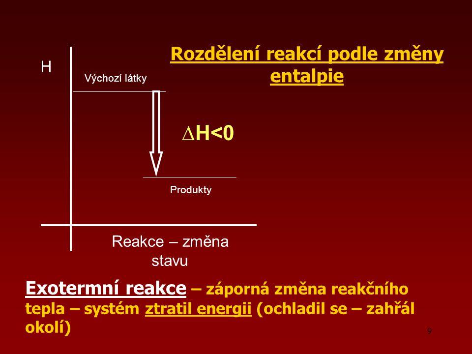 9 Exotermní reakce – záporná změna reakčního tepla – systém ztratil energii (ochladil se – zahřál okolí) H Reakce – změna stavu Výchozí látky Produkty