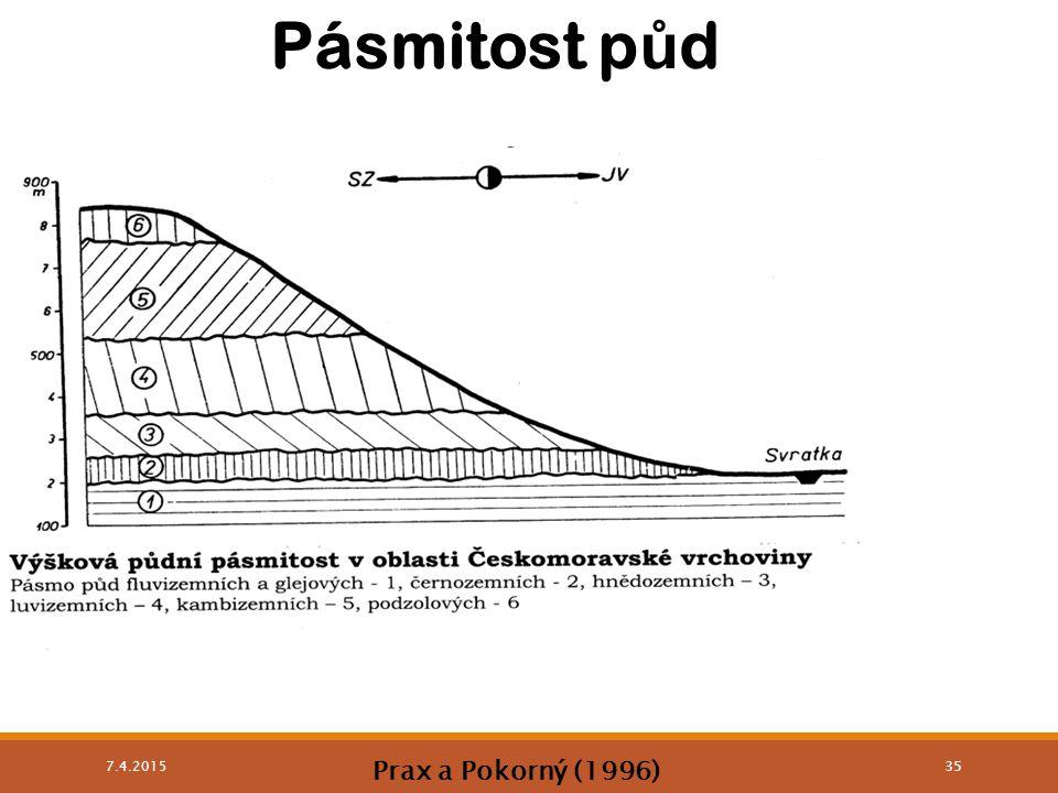 Pásmitost p ů d 7.4.2015 35 Prax a Pokorný (1996)