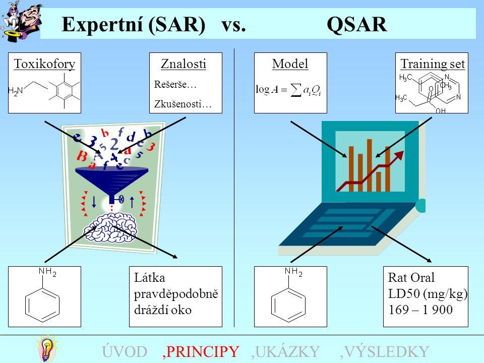 Training set Látka pravděpodobně dráždí oko Expertní (SAR) vs. QSAR Znalosti Rešerše… Zkušenosti… Toxikofory Rat Oral LD50 (mg/kg) 169 – 1 900 Model,U
