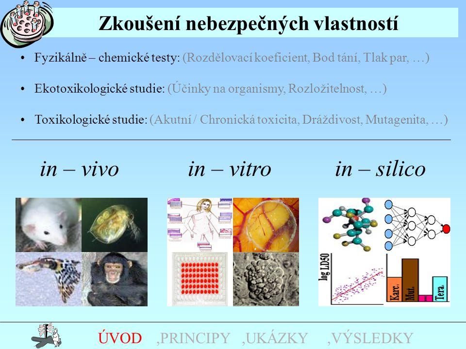 Zkoušení nebezpečných vlastností Fyzikálně – chemické testy: (Rozdělovací koeficient, Bod tání, Tlak par, …) Ekotoxikologické studie: (Účinky na organismy, Rozložitelnost, …) Toxikologické studie: (Akutní / Chronická toxicita, Dráždivost, Mutagenita, …) in – vivoin – vitroin – silico,UKÁZKY,PRINCIPYÚVOD,VÝSLEDKY