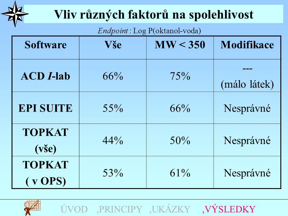 Vliv různých faktorů na spolehlivost,UKÁZKY,PRINCIPYÚVOD,VÝSLEDKY SoftwareVšeMW < 350Modifikace ACD I-lab66%75% --- (málo látek) EPI SUITE55%66%Nesprávné TOPKAT (vše) 44%50%Nesprávné TOPKAT ( v OPS) 53%61%Nesprávné Endpoint : Log P(oktanol-voda)