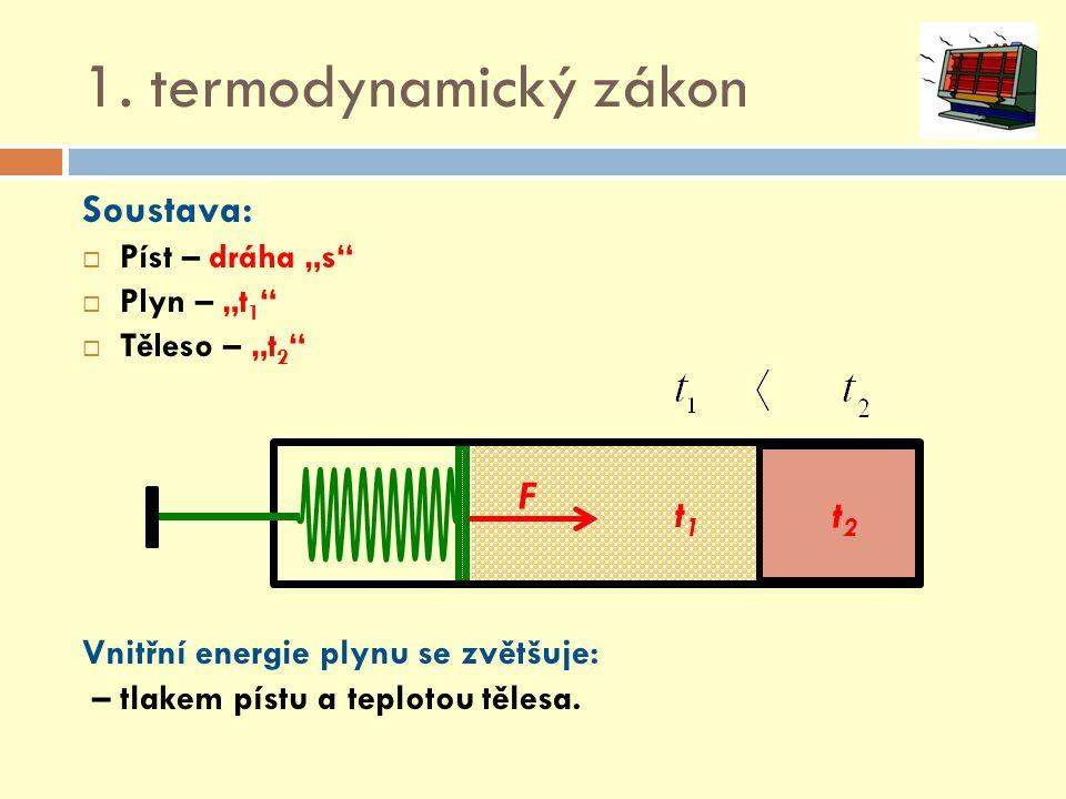 """1. termodynamický zákon Soustava:  Píst – dráha """"s""""  Plyn – """"t 1 """"  Těleso – """"t 2 """" Vnitřní energie plynu se zvětšuje: – tlakem pístu a teplotou tě"""