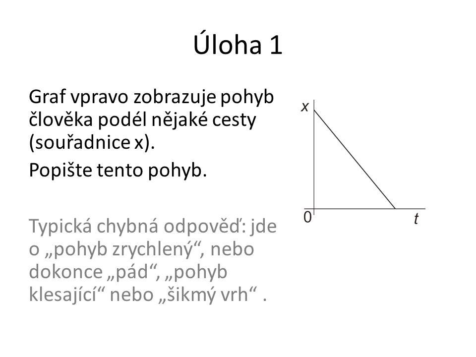 """Úloha 1 Graf vpravo zobrazuje pohyb člověka podél nějaké cesty (souřadnice x). Popište tento pohyb. Typická chybná odpověď: jde o """"pohyb zrychlený"""", n"""