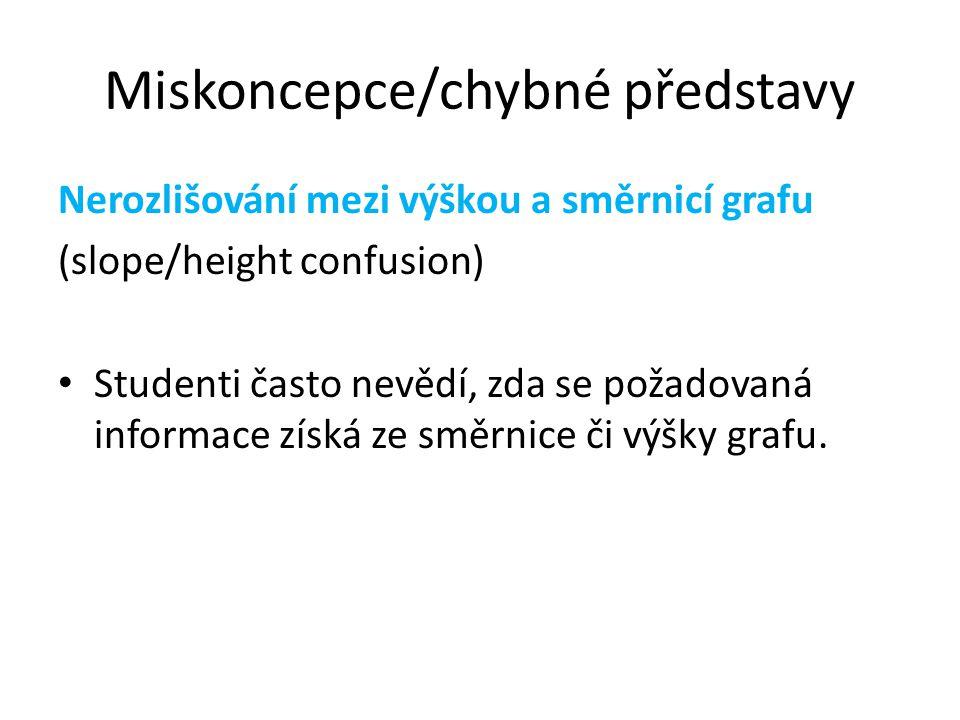 Miskoncepce/chybné představy Nerozlišování mezi výškou a směrnicí grafu (slope/height confusion) Studenti často nevědí, zda se požadovaná informace zí