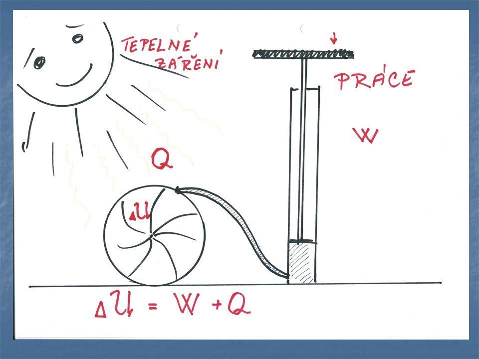 První termodynamický zákon Přírůstek vnitřní energie  U soustavy se rovná součtu práce W vykonané okolními tělesy působícími na soustavu silami a tepla Q odevzdaného okolními tělesy soustavě.