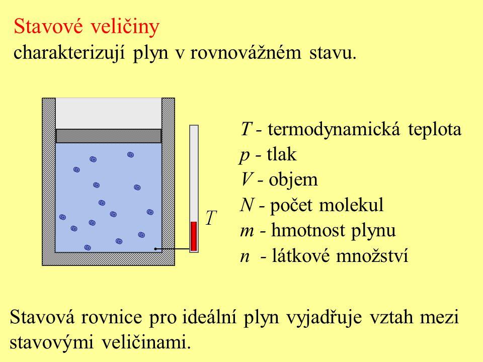 Stavové veličiny charakterizují plyn v rovnovážném stavu. T - termodynamická teplota p - tlak V - objem N - počet molekul m - hmotnost plynu n - látko