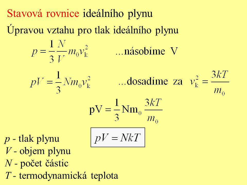 Stavová rovnice ideálního plynu Úpravou vztahu pro tlak ideálního plynu p - tlak plynu V - objem plynu N - počet částic T - termodynamická teplota