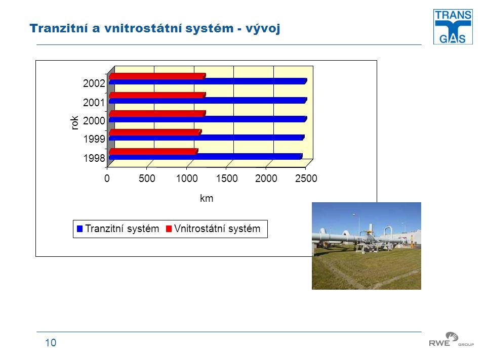 10 Tranzitní a vnitrostátní systém - vývoj 05001000150020002500 km 1998 1999 2000 2001 2002 rok Tranzitní systémVnitrostátní systém