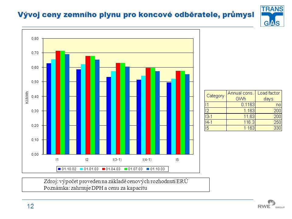 12 Vývoj ceny zemního plynu pro koncové odběratele, průmysl 0,00 0,10 0,20 0,30 0,40 0,50 0,60 0,70 0,80 I1I2I(3-1)I(4-1)I5 Kč/kWh 01.10.0201.01.0301.