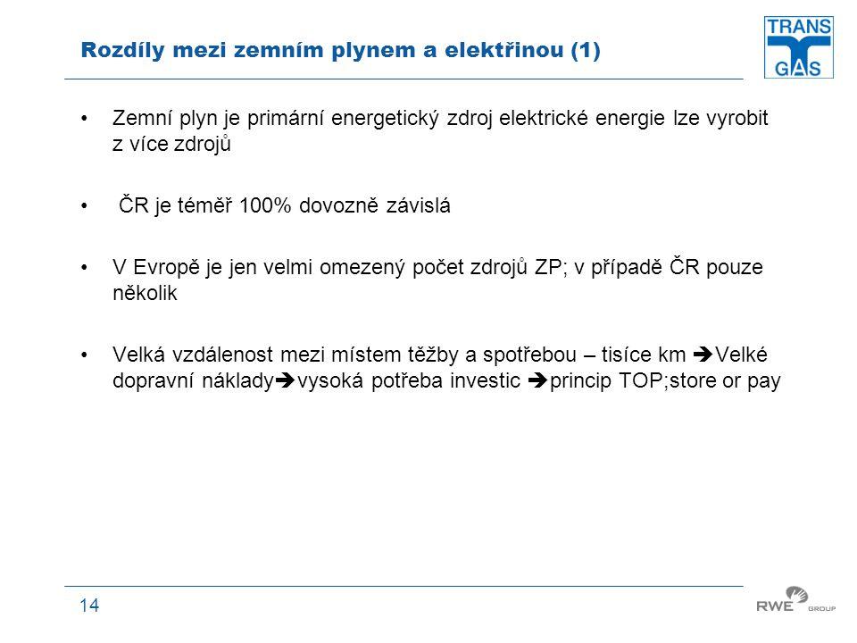 14 Rozdíly mezi zemním plynem a elektřinou (1) Zemní plyn je primární energetický zdroj elektrické energie lze vyrobit z více zdrojů ČR je téměř 100%