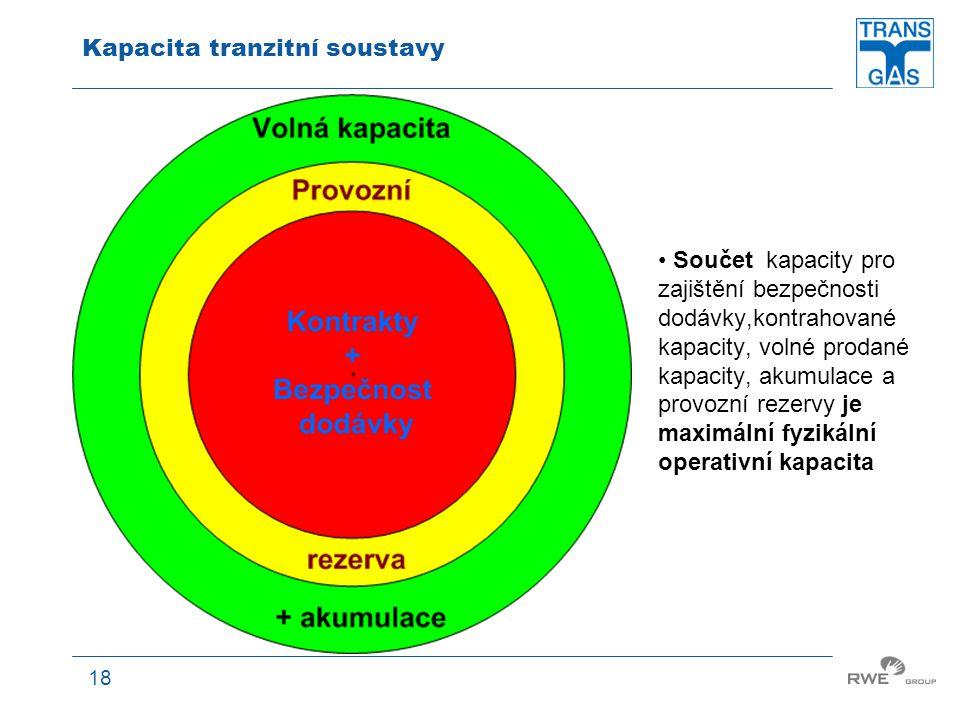 18 Kapacita tranzitní soustavy Součet kapacity pro zajištění bezpečnosti dodávky,kontrahované kapacity, volné prodané kapacity, akumulace a provozní r