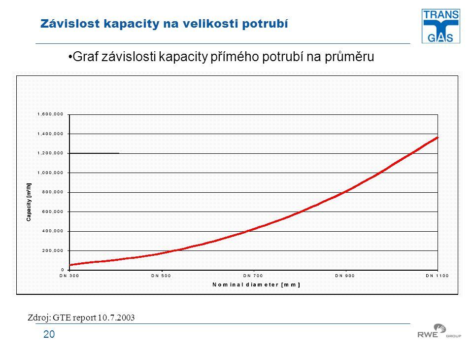 20 Závislost kapacity na velikosti potrubí Graf závislosti kapacity přímého potrubí na průměru Zdroj: GTE report 10.7.2003