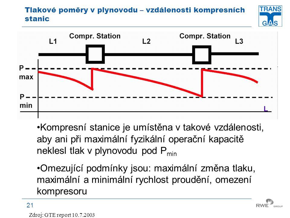 21 Tlakové poměry v plynovodu – vzdálenosti kompresních stanic Zdroj: GTE report 10.7.2003 Kompresní stanice je umístěna v takové vzdálenosti, aby ani