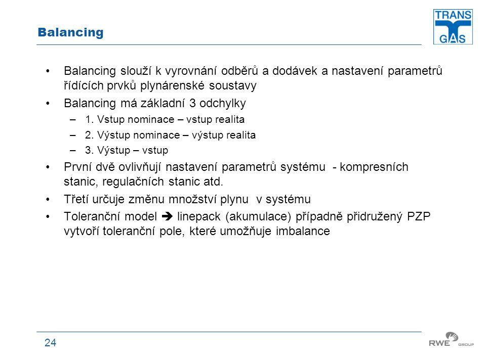 24 Balancing Balancing slouží k vyrovnání odběrů a dodávek a nastavení parametrů řídících prvků plynárenské soustavy Balancing má základní 3 odchylky