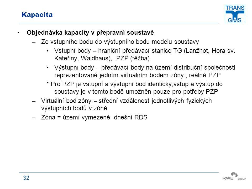 32 Kapacita Objednávka kapacity v přepravní soustavě –Ze vstupního bodu do výstupního bodu modelu soustavy Vstupní body – hraniční předávací stanice T