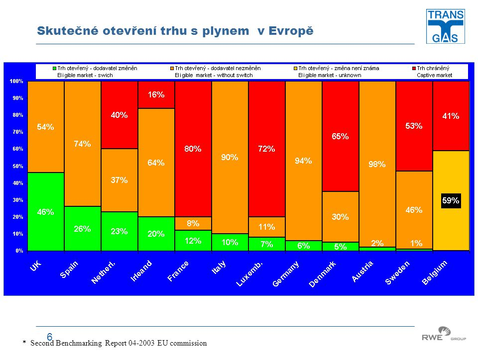 6 Skutečné otevření trhu s plynem v Evropě * Second Benchmarking Report 04-2003 EU commission