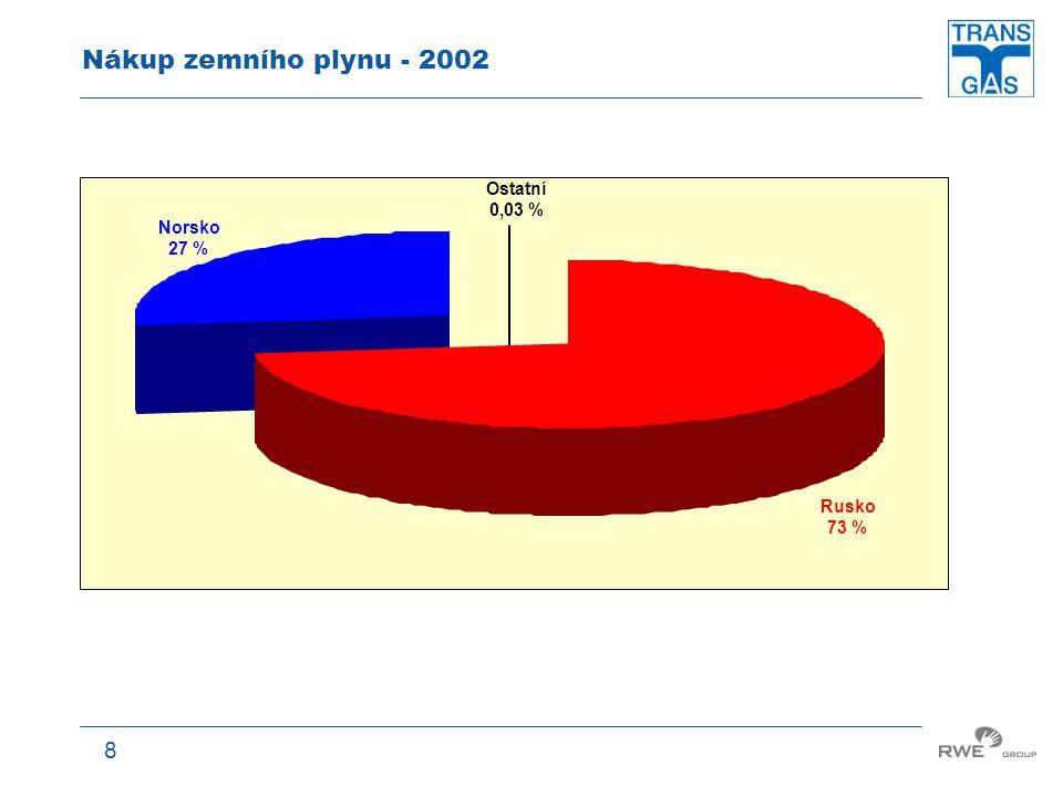 8 Nákup zemního plynu - 2002 Norsko 27 % Ostatní 0,03 % Rusko 73 %