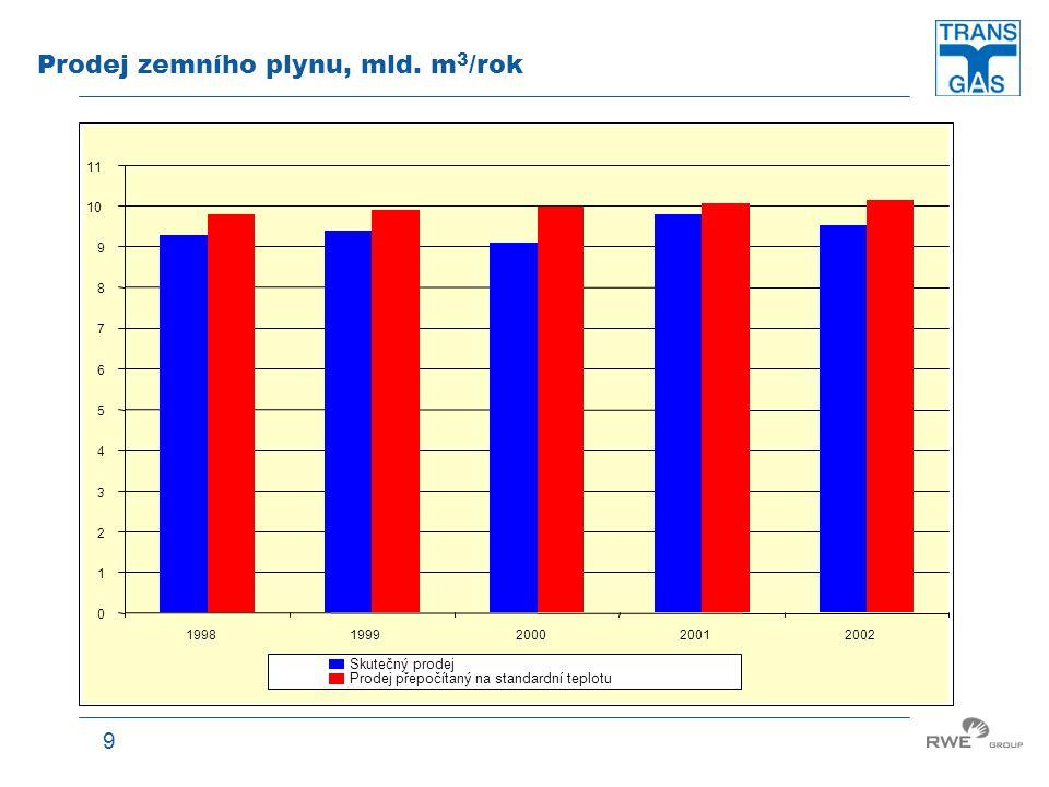 9 Prodej zemního plynu, mld. m 3 /rok 0 1 2 3 4 5 6 7 8 9 10 11 19981999200020012002 Skutečný prodej Prodej přepočítaný na standardní teplotu