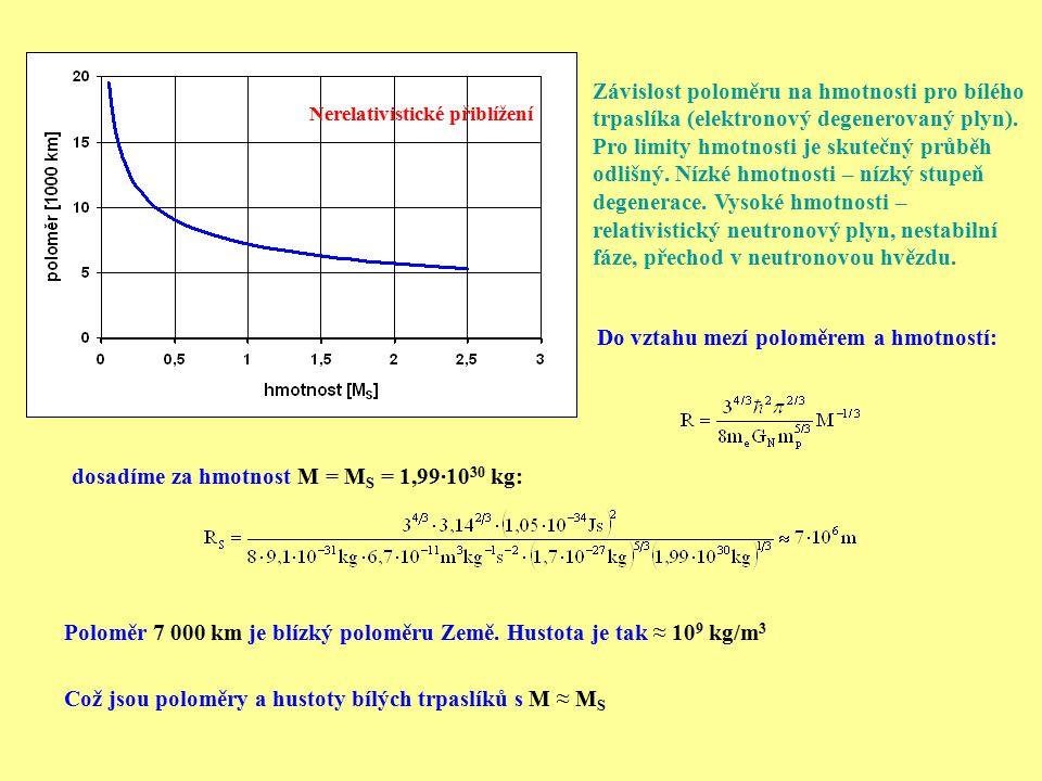 Závislost poloměru na hmotnosti pro bílého trpaslíka (elektronový degenerovaný plyn). Pro limity hmotnosti je skutečný průběh odlišný. Nízké hmotnosti