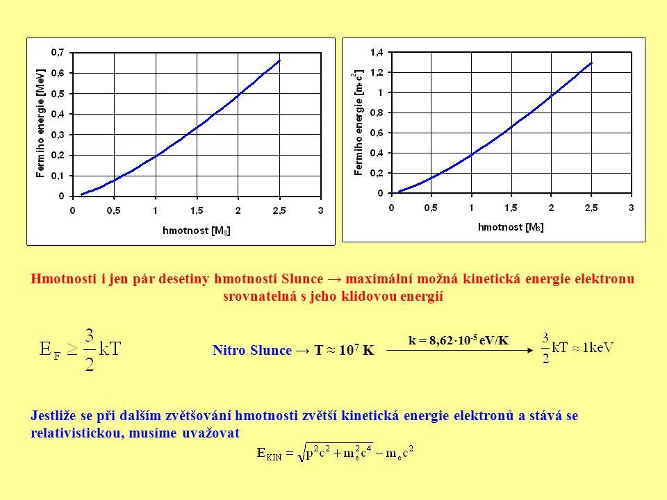 Hmotnosti i jen pár desetiny hmotnosti Slunce → maximální možná kinetická energie elektronu srovnatelná s jeho klidovou energií Nitro Slunce → T ≈ 10