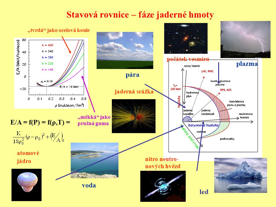 """Stavová rovnice – fáze jaderné hmoty E/A = f(P) = f(ρ,T) = """"měkká"""" jako pružná guma voda led pára plazma """"tvrdá"""" jako ocelová koule atomové jádro nitr"""