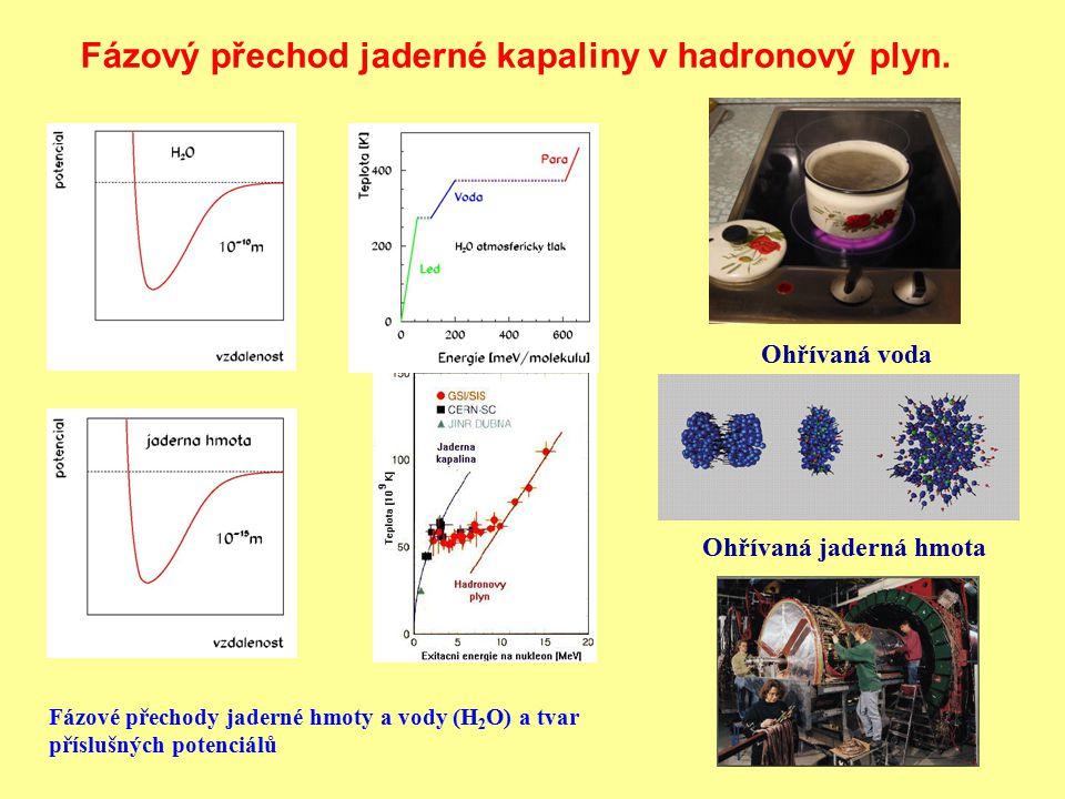 Fázový přechod jaderné kapaliny v hadronový plyn. Fázové přechody jaderné hmoty a vody (H 2 O) a tvar příslušných potenciálů Ohřívaná voda Ohřívaná ja