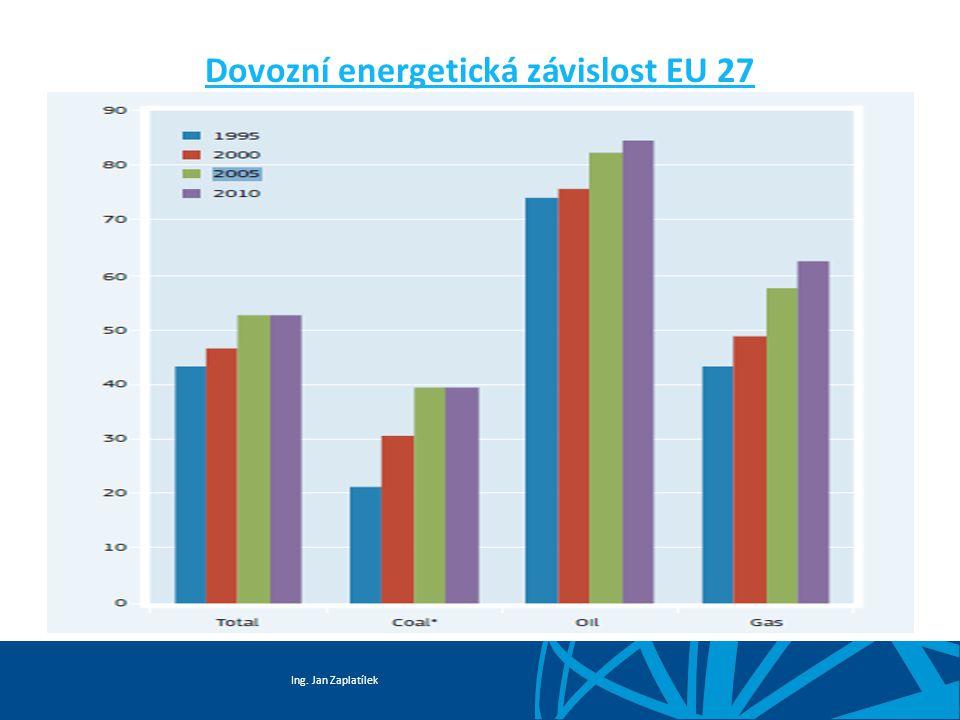 Ing. Jan Zaplatílek Dovozní energetická závislost EU 27
