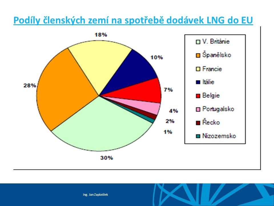 Ing. Jan Zaplatílek Podíly členských zemí na spotřebě dodávek LNG do EU 2/2727