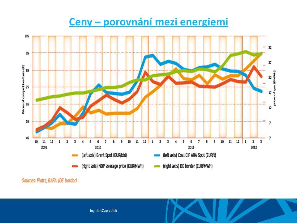 Ing. Jan Zaplatílek Ceny – porovnání mezi energiemi