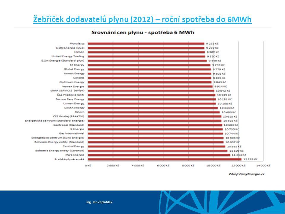 Ing. Jan Zaplatílek Žebříček dodavatelů plynu (2012) – roční spotřeba do 6MWh