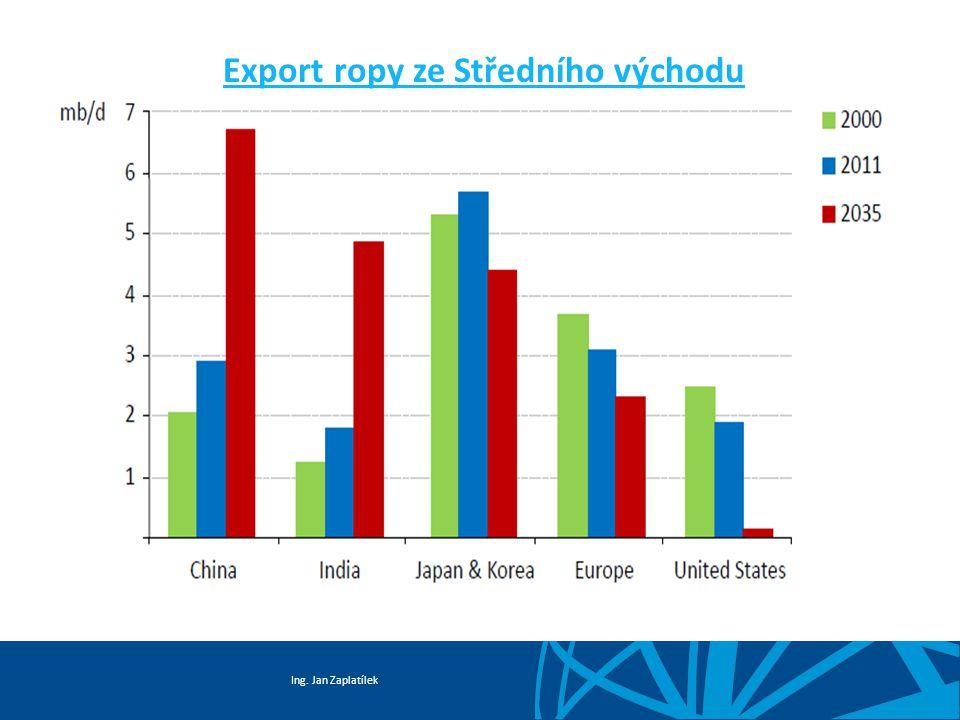 Ing. Jan Zaplatílek Dovozní závislost EU 27 - ropa