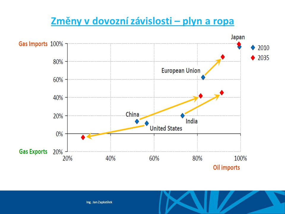 Ing. Jan Zaplatílek Užití plynu po sektorech EU 27