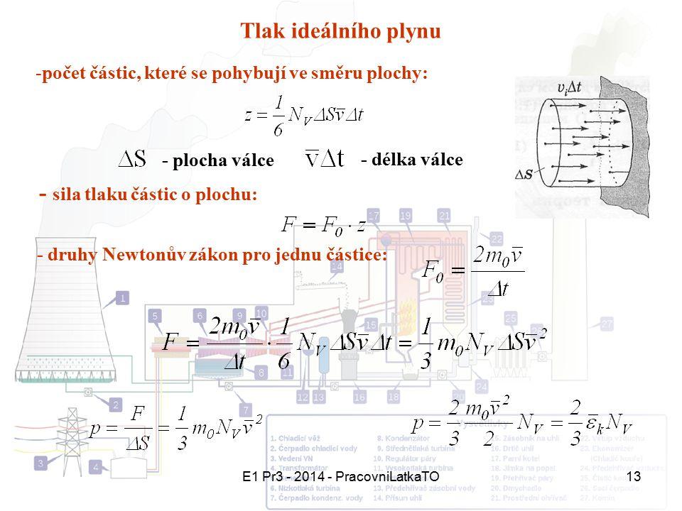 E1 Pr3 - 2014 - PracovniLatkaTO13 Tlak ideálního plynu - plocha válce - délka válce -počet částic, které se pohybují ve směru plochy: - sila tlaku čás