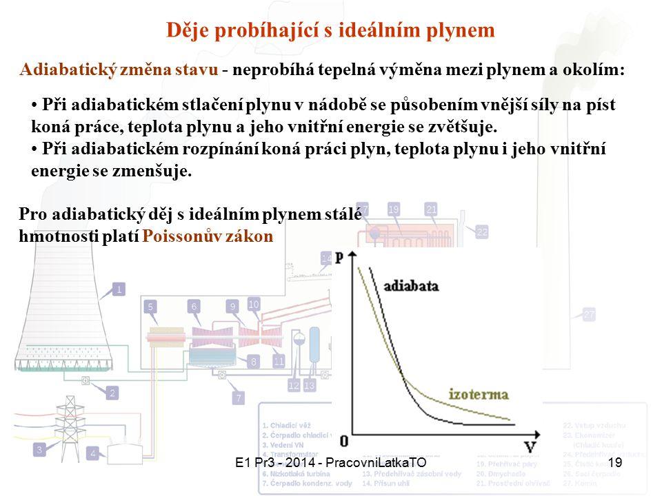 E1 Pr3 - 2014 - PracovniLatkaTO19 Děje probíhající s ideálním plynem Adiabatický změna stavu - neprobíhá tepelná výměna mezi plynem a okolím: Při adia