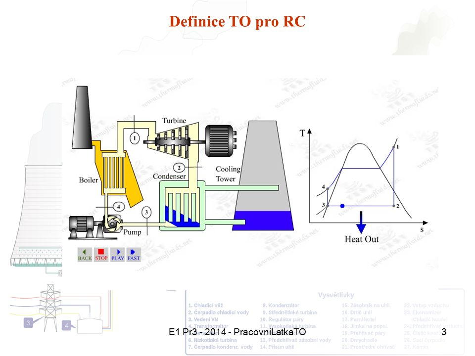 E1 Pr3 - 2014 - PracovniLatkaTO4 Maximální účinnost TO Maximální účinnost TO a tím i TE je dána tepelnou účinností oběhu: Carnotův cyklus: 2 – 3 = izotermická expanze - přívod tepla q P =q 2-3 3 4 1 T TATA TBTB 2 qPqP qOqO Kde: T B – nejnižší teplota v TO – teplota studené lázně T A – nejvyšší teplota v TO – teplota teplé lázně 3 – 4 = adiabatická expanze – zisk práce w t =w 3-4 4 – 1 = izotermická komprese - odvod tepla q O =q 4-1 1 – 2 = adiabatická komprese – přívod technické práce do TO - w t,p =w 1-2 w 3-4 wtwt