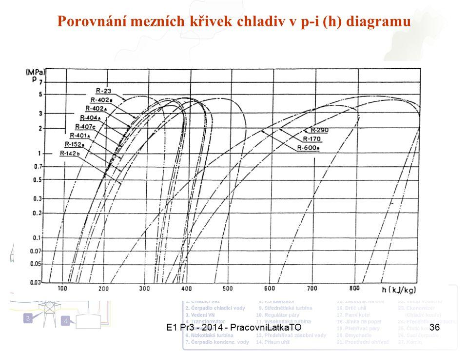 E1 Pr3 - 2014 - PracovniLatkaTO36 Porovnání mezních křivek chladiv v p-i (h) diagramu