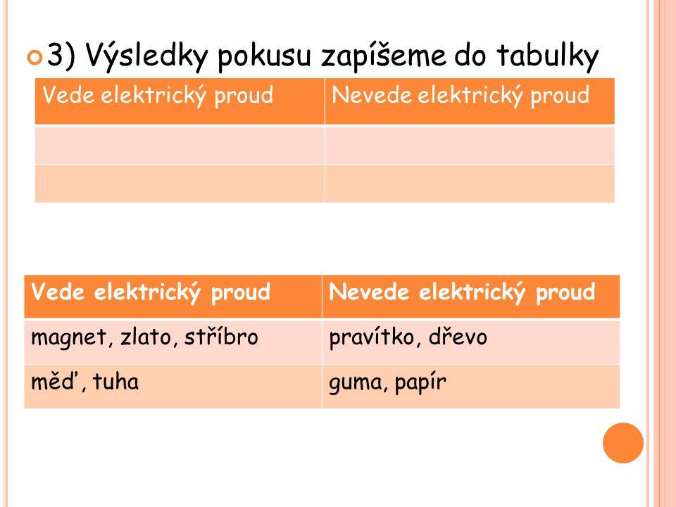 3) Výsledky pokusu zapíšeme do tabulky Vede elektrický proudNevede elektrický proud Vede elektrický proudNevede elektrický proud magnet, zlato, stříbropravítko, dřevo měď, tuhaguma, papír