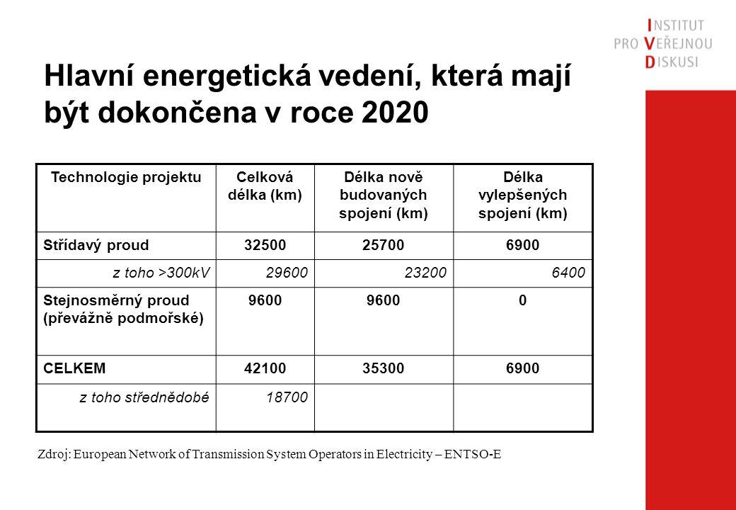 Hlavní energetická vedení, která mají být dokončena v roce 2020 Technologie projektuCelková délka (km) Délka nově budovaných spojení (km) Délka vylepš