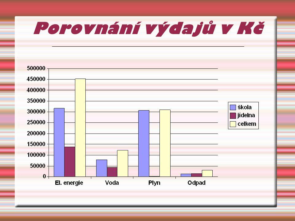 Porovnání výdajů v Kč